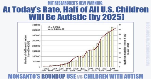 monsanto-roundup-autism-e1402950643442